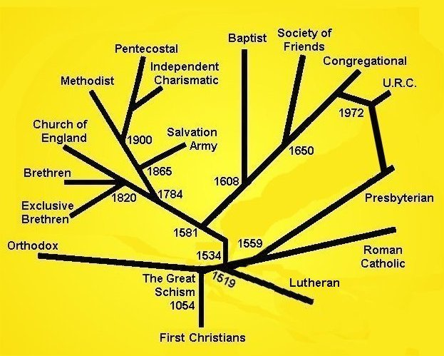 Difference between denominations