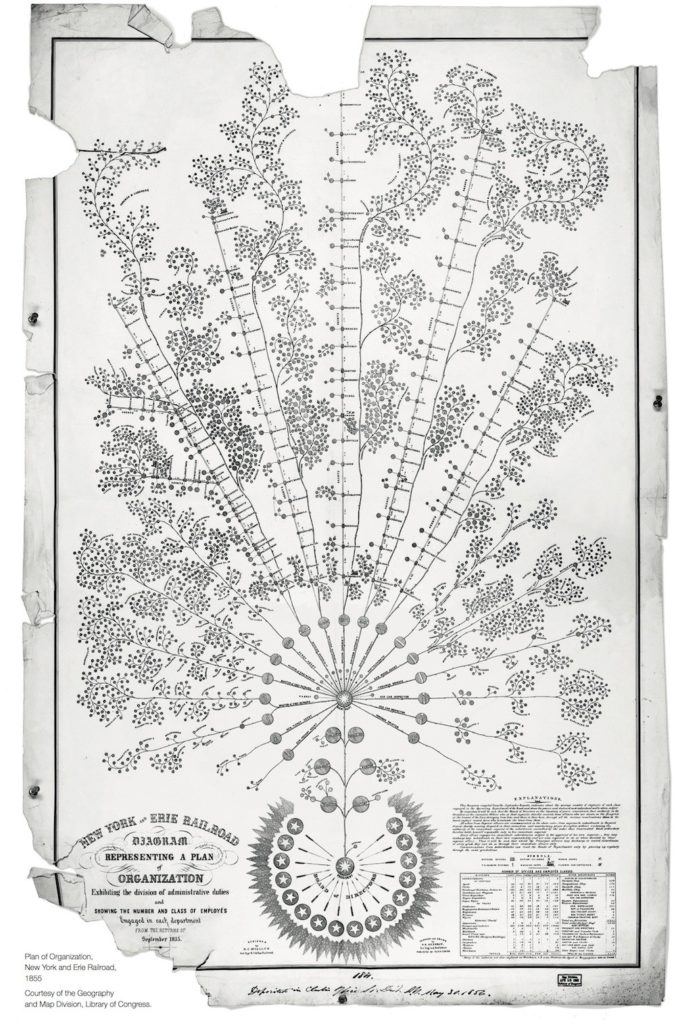 1855 organization chart, Library of Congress