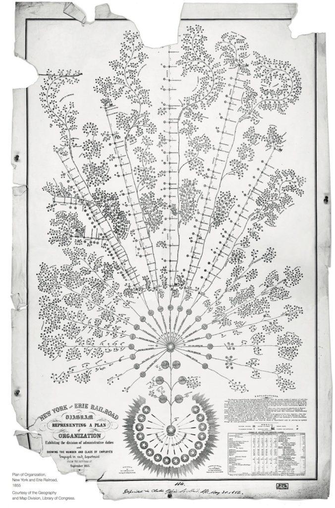 1855 organization chart, Library of Congress
