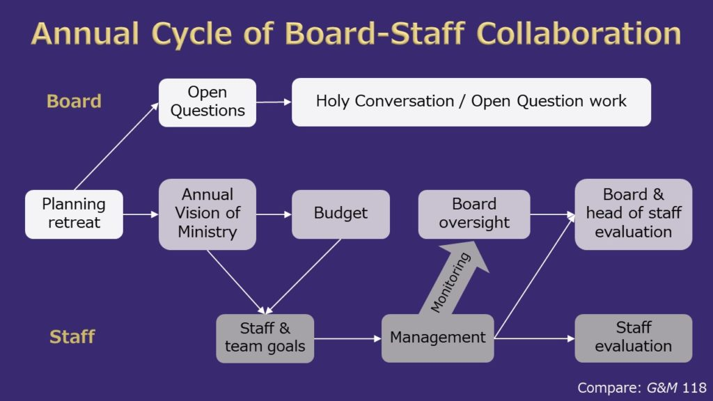 Annual Cycle of Board-Staff Collaboration diagram